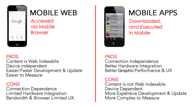Mobile application Vs Mobile Website