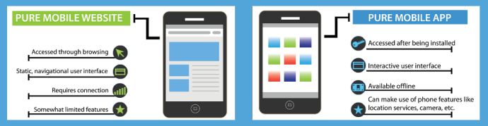 Difference between Mobile application and Mobile website