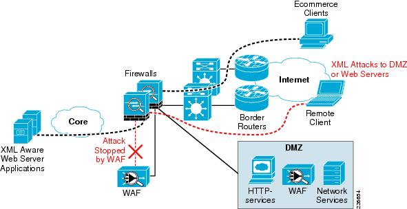 How WAF protects web applications